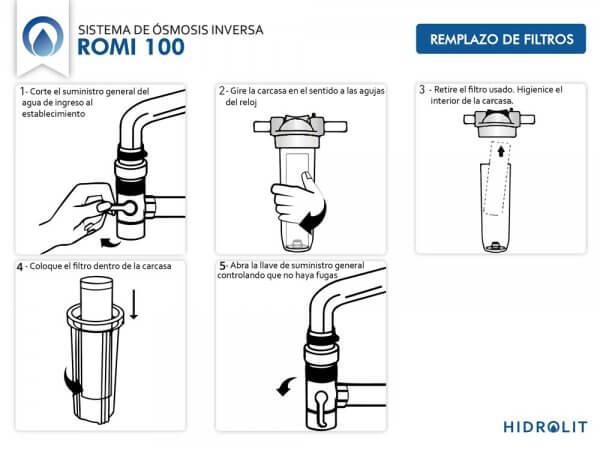 Reemplazo de filtros de agua de HIDROLIT ROMi 100