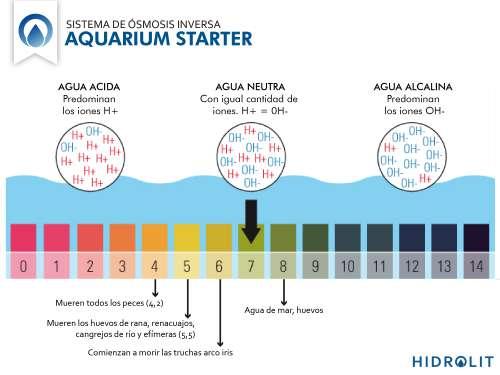 Osmosis Inversa para Acuarios Peceras Aquarium Starter Hidrolit Purificador de agua para peces